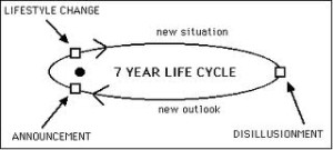 7 Year Life Cycle
