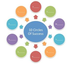 The 10 Circles of Success