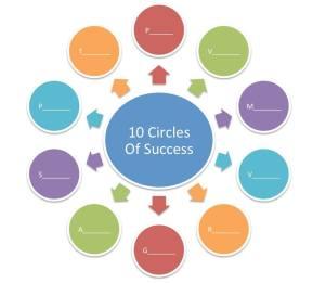 The 10 Circles of Success
