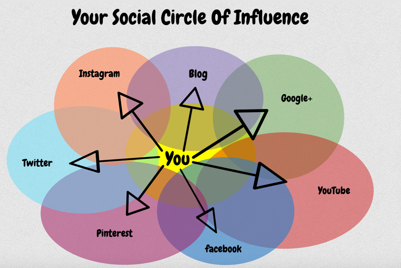 Social Circle of Influence