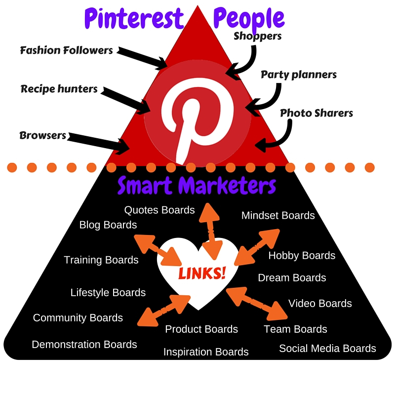 Pinterest is Attraction Marketing
