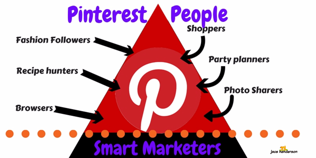Using Pinterest IS Attraction Marketing