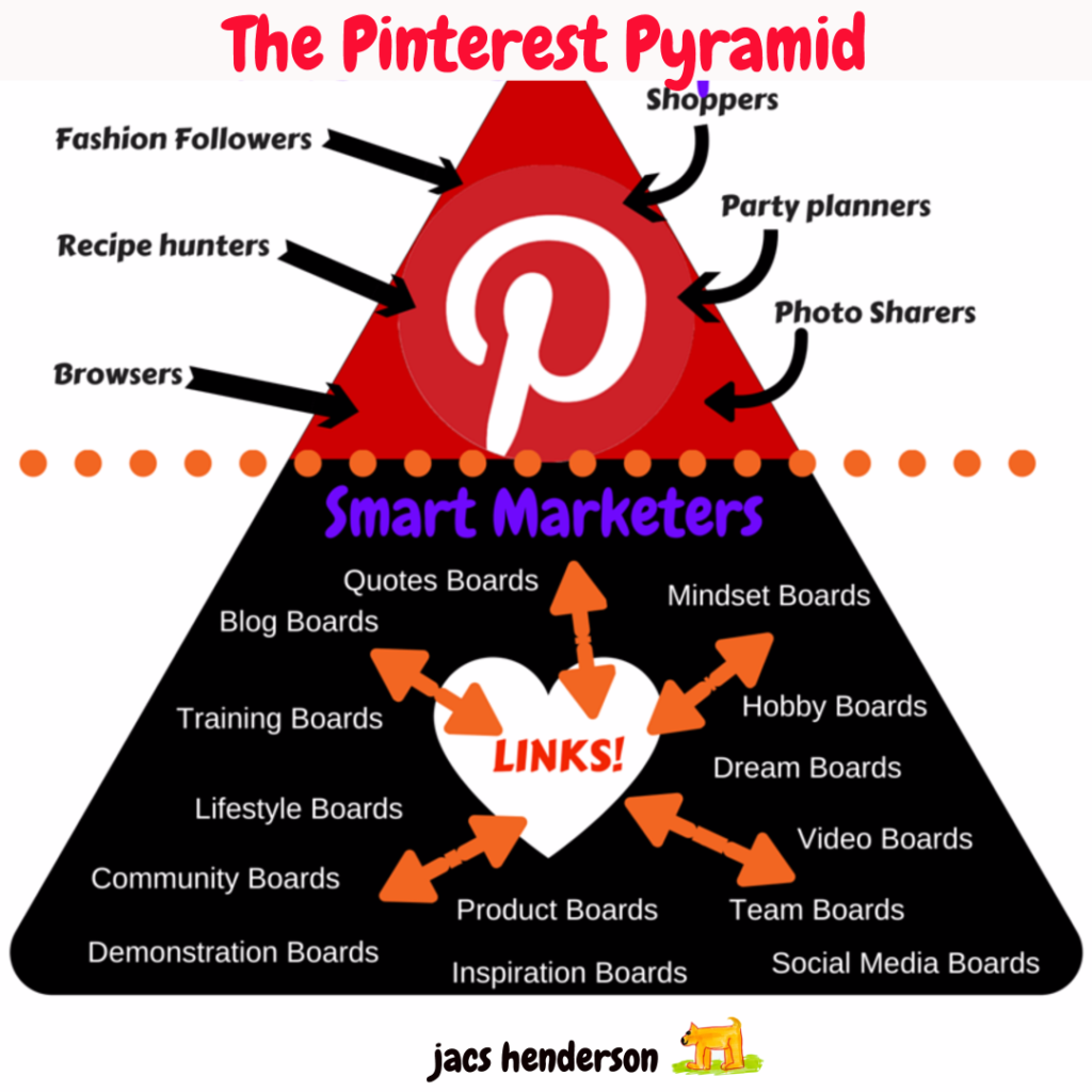 The Pinterest Pyramid
